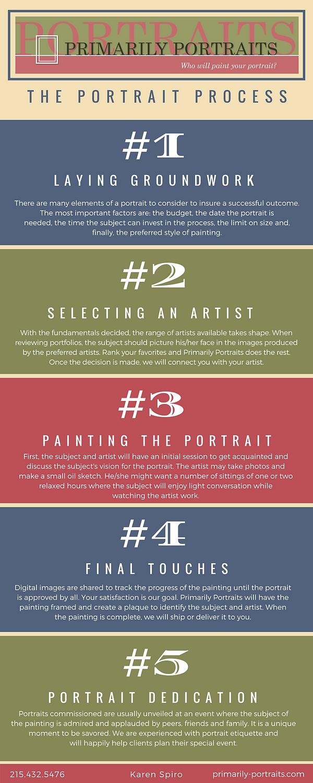 How a custom portrait painting evolves.