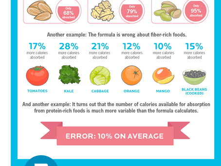 The surprising problem with calorie counting. [Infographic]