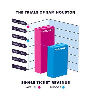 Trials_Of_Sam_Houston_Infograph.jpg