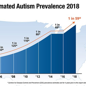 Estimated Rates of Autism in America as of 2018