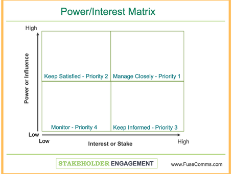 Prioritizing Your Project Stakeholders:
