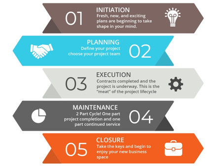 The Life Cycle of a Construction Project