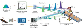 Time-stretch_LIDAR_nature_news.png