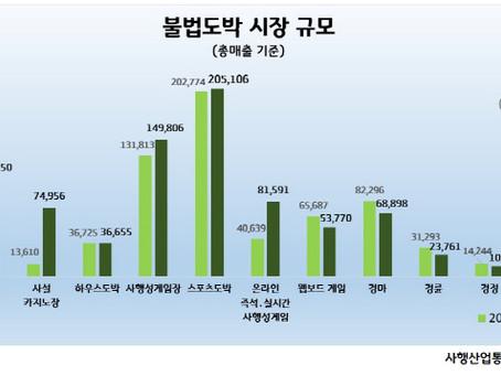 불법 온라인 도박의 엄청난 성장 81.5조의 불법도박 합법 사행산업의 3.6배규모
