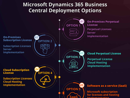 Microsoft Dynamics 365 Business Central Deployment Options