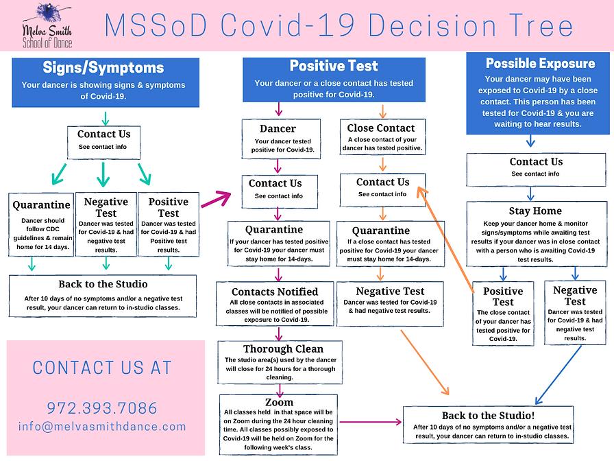 MSSoD COVID-19 Decision Tree.png