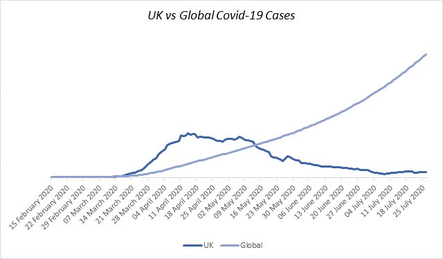 UK vs Global Covid-19 Cases