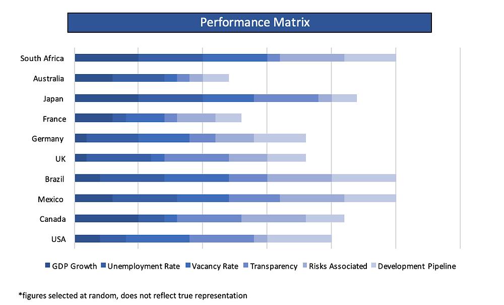 Countries Performance Matrix