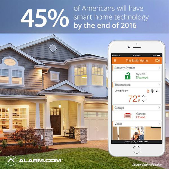 Will you invest in Smart Home Technology in 2016?