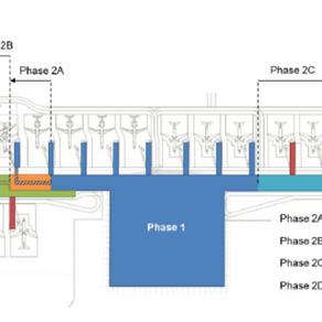 Prometni tokovi putnika i vrste putničkih terminala u zračnim lukama