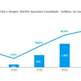 Usiminas registra Ebitda de R$ 2,4 bi nos 3 primeiros meses do ano. Empresa tem recorde de vendas.