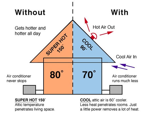 Attic Fan With & Without