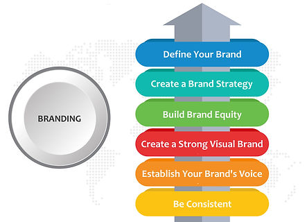 branding explained top 5 reasons to brand your company