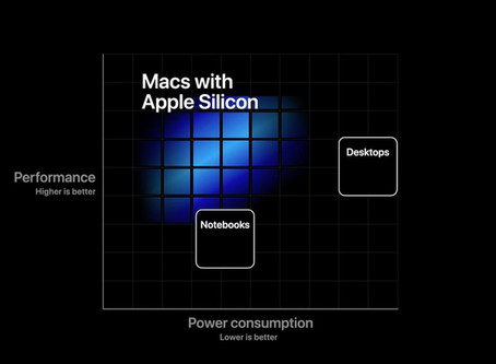 Macs usarão o Apple Silicon, chip próprio, em uma poderosa transição que deixará a Intel para trás