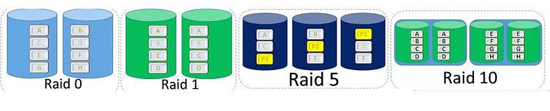 Recuperacion de atos arreglo raid 0 raid 1 raid 5 raid 10 raidz raid 6