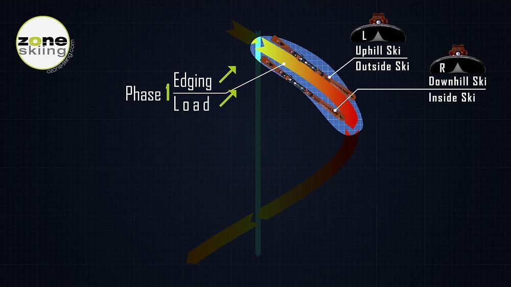 A kanyar 1. fázisa a síelésben
