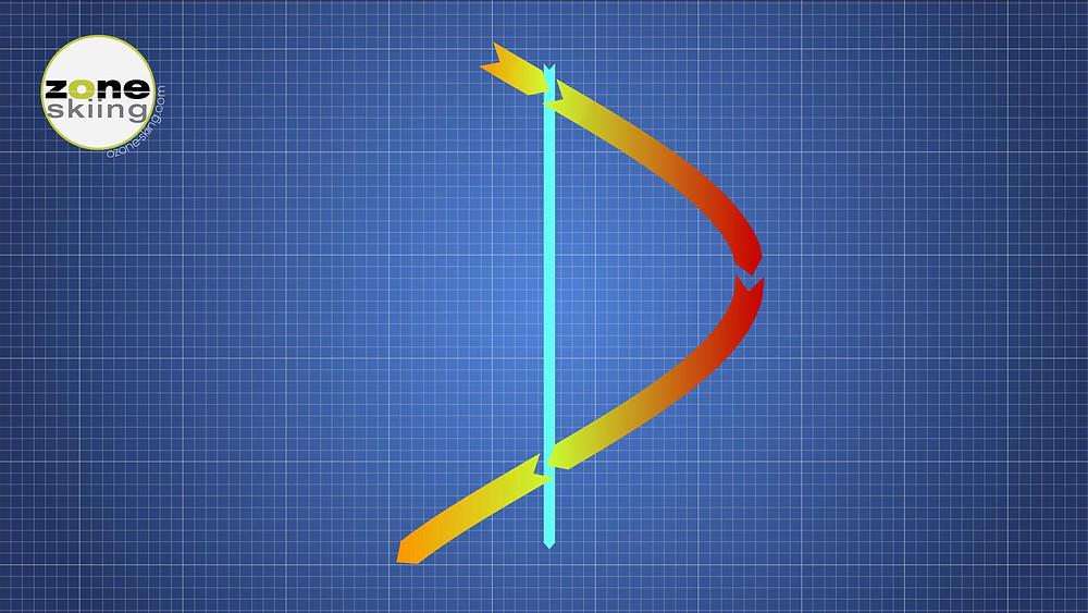 A kanyar középvonalát mutatja az esésvonal