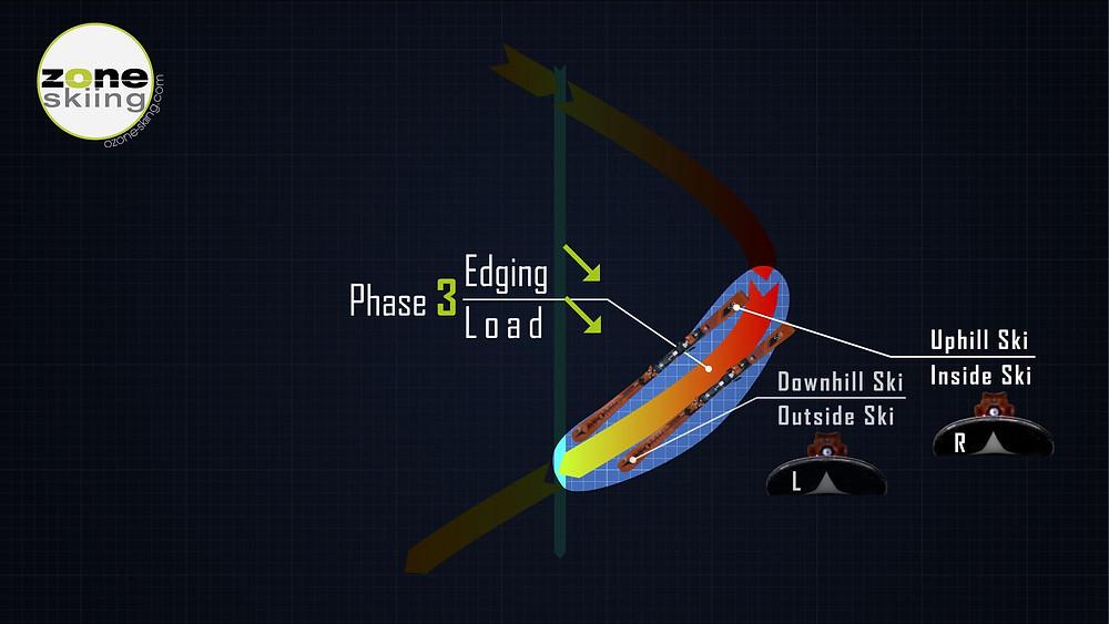 A kanyar 3. fázisa a síelésben