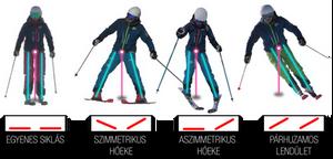 Testhelyzetek és élhelyzetek a síelésben