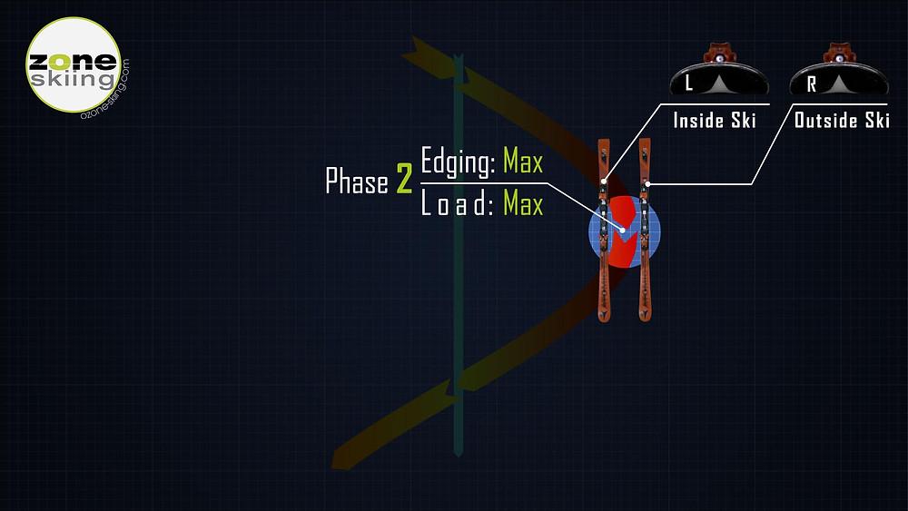 A kanyar 2. fázisa a síelésben