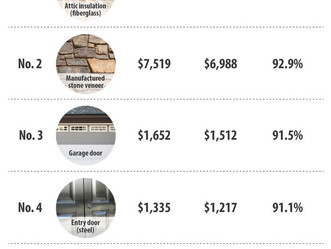 TOP 5: HOME RENOVATIONS THAT OFFER THE BEST AND WORST RETURN ON INVESTMENT.