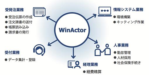 Windowsの定型作業ならどんな操作も自動化可能  様々な業務に対応することができます