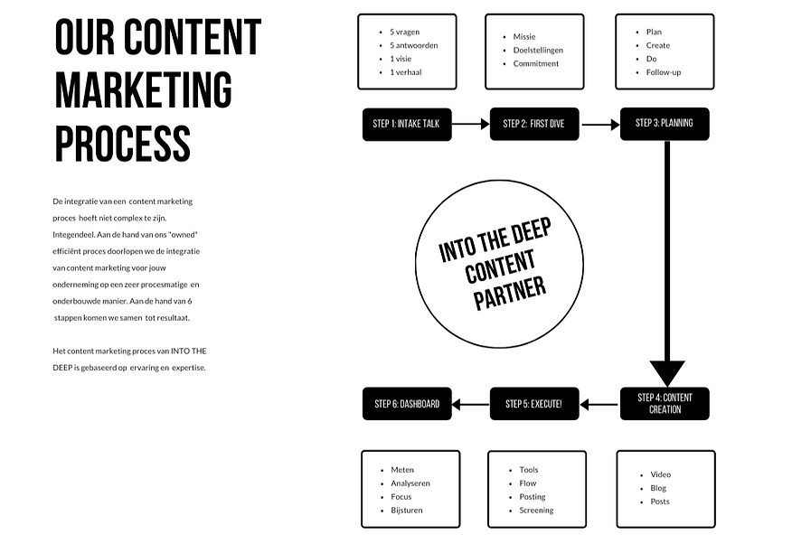 Content%20Marketing%20Proces_edited.png
