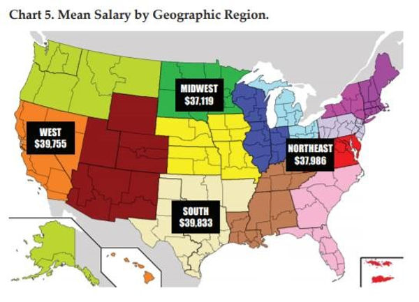 Salary by region.jpg