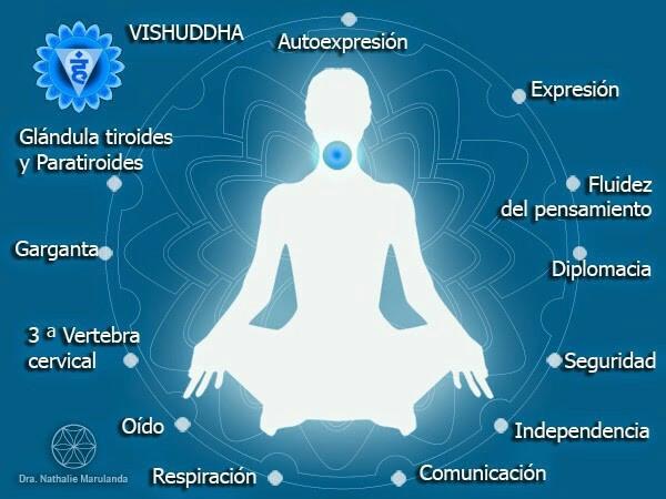 activar vishuddha