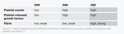 prp vs prf.png