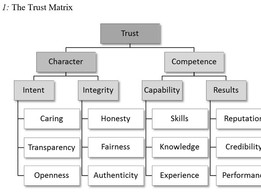Values-based Leadership: Leading from the inside out