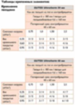 Таблицы крепежных элементов для GUTEX Ultratherm