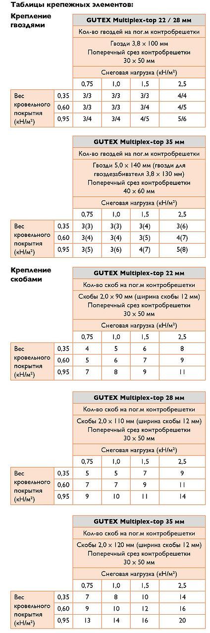 Таблицы крепежных элементов для GUTEX Multiplex-top