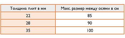 Таблица для определения расстояния между осями стропил для GUTEX Multiplex-top