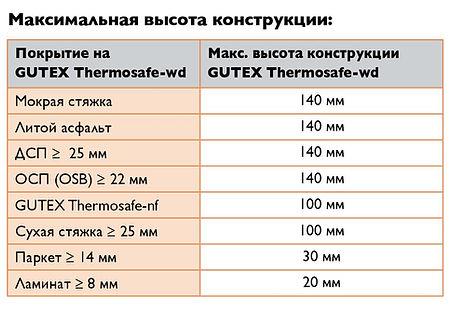 Максимальная высота пирога при использовании плит GUTEX Thermosafe-wd