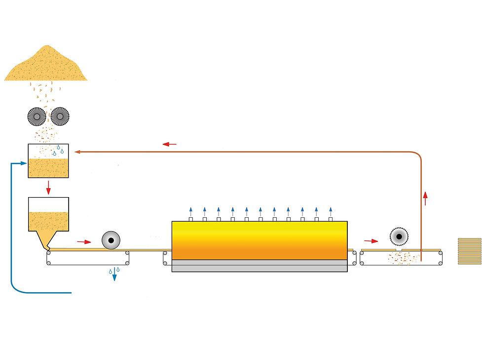 Схема производства плит GUTEX мокрым способом