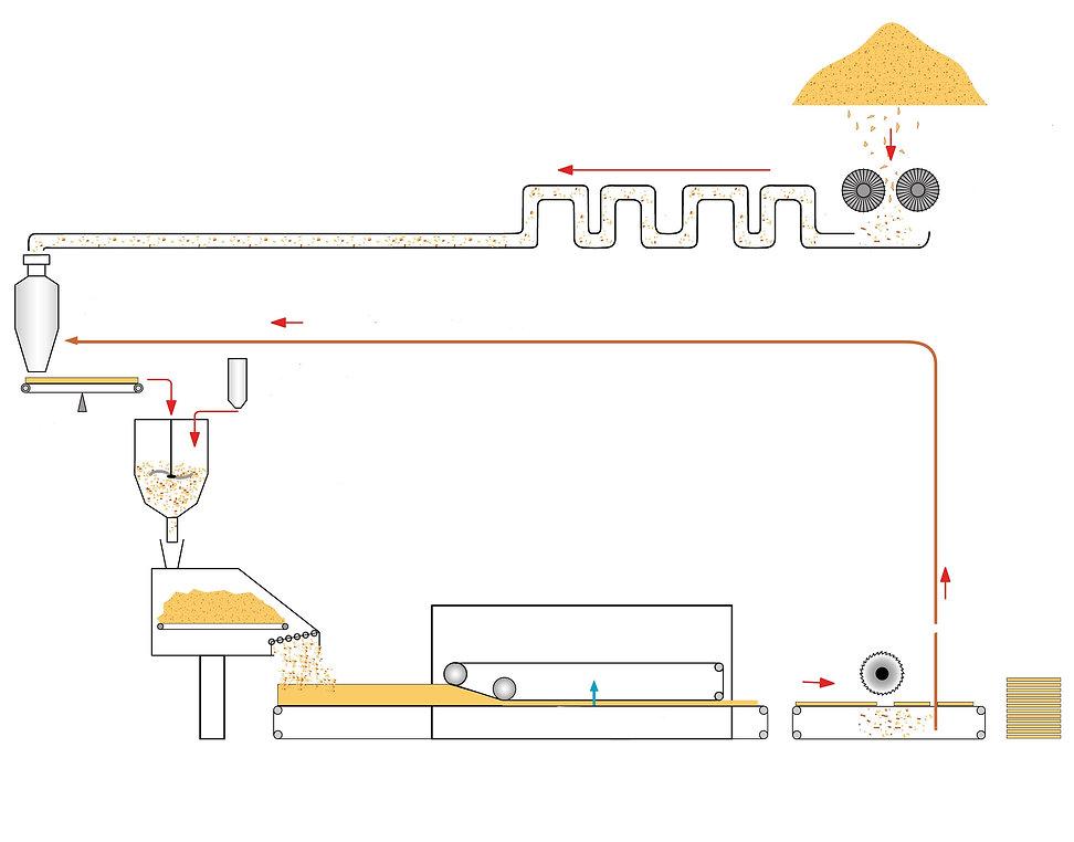 Схема производства плит GUTEX сухим способом