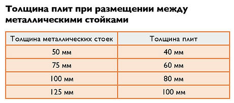Таблица толщин плит для металлического каркаса