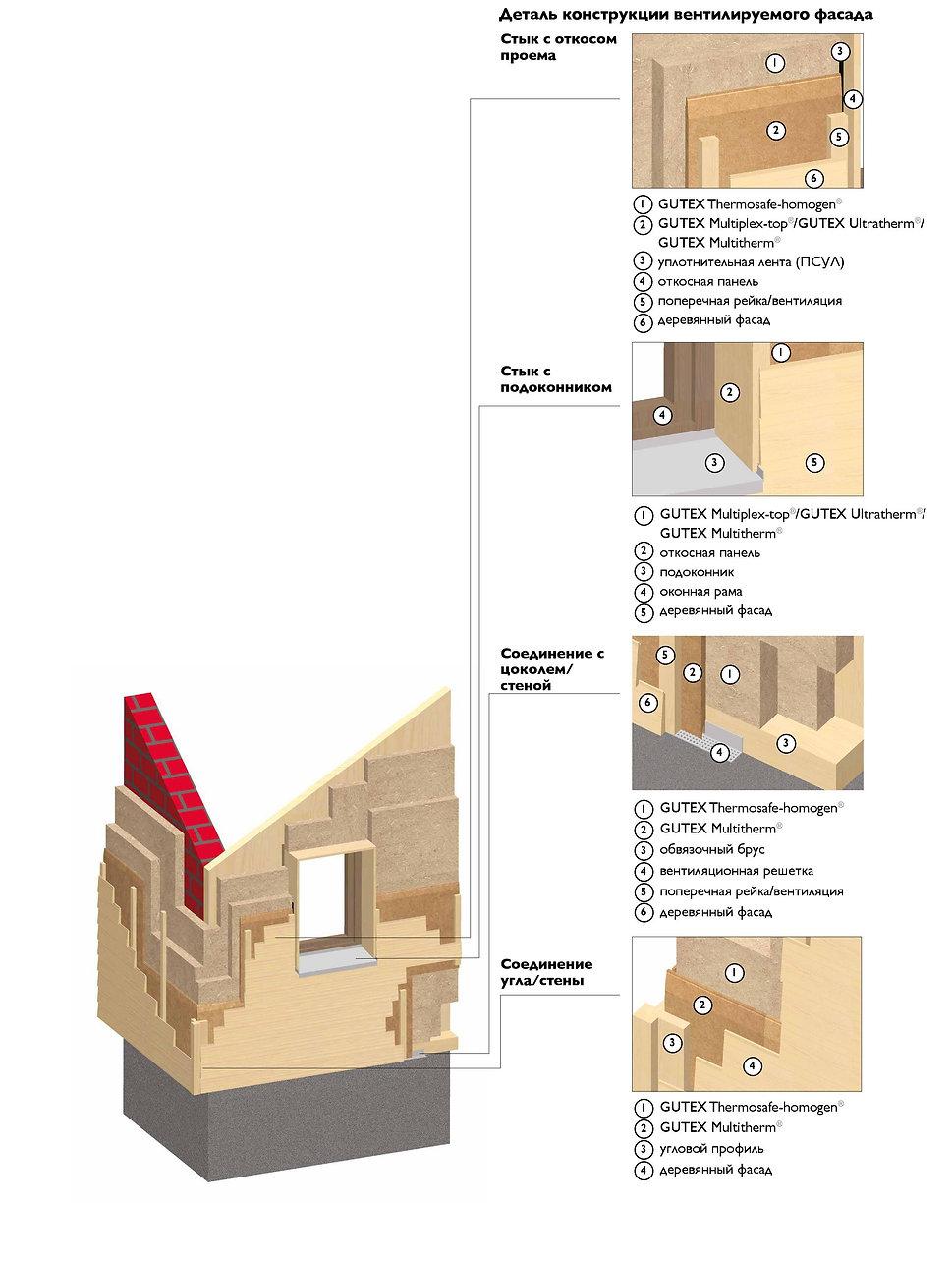 Утепление стен плитами GUTEX Thermosafe-homogen