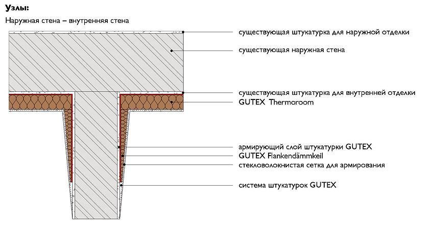 Утепление смежных с наружными стенами поверхностей плитами GUTEX