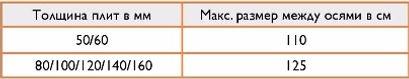 Таблица для определения расстояния между осями стропил для GUTEX Ultratherm