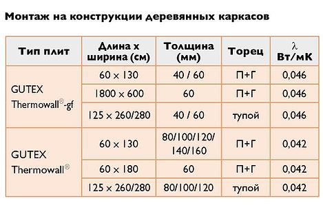 Монтаж GUTEX Thermowall-gf на кирпичное основание