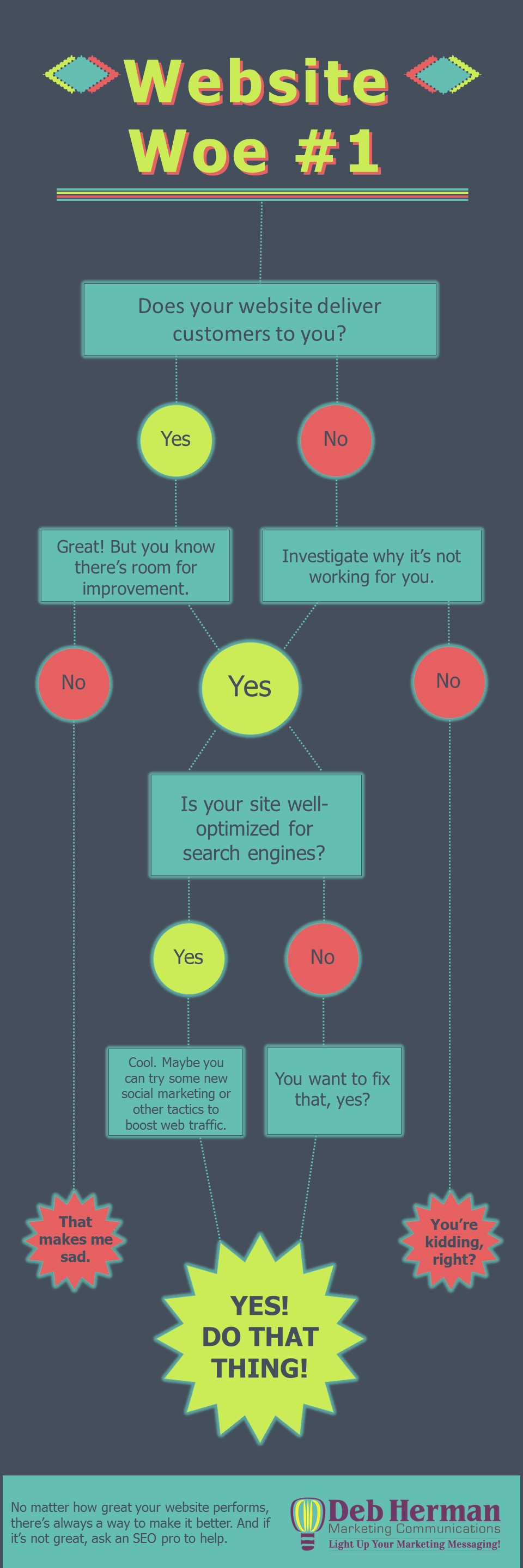 website woe infographic