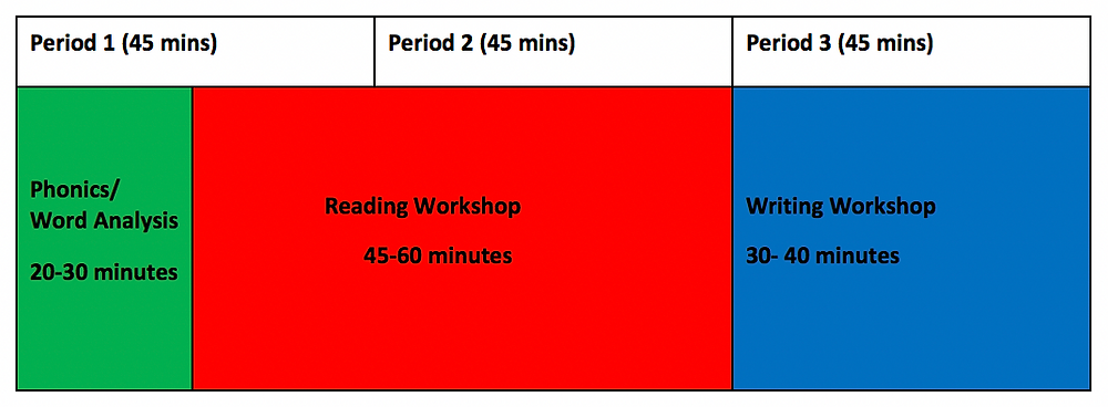 Phonics/Word Analysis: 20-30 min, Reading Workshop: 45-60 min, Writing Workshop: 30-40 min