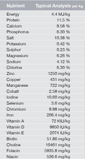 Nutrient Analysis.png