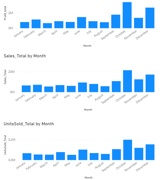 PowerBI separate charts