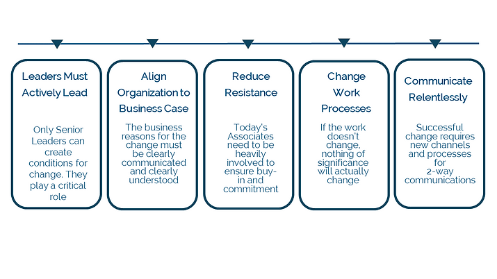 change management approach 5 white.png