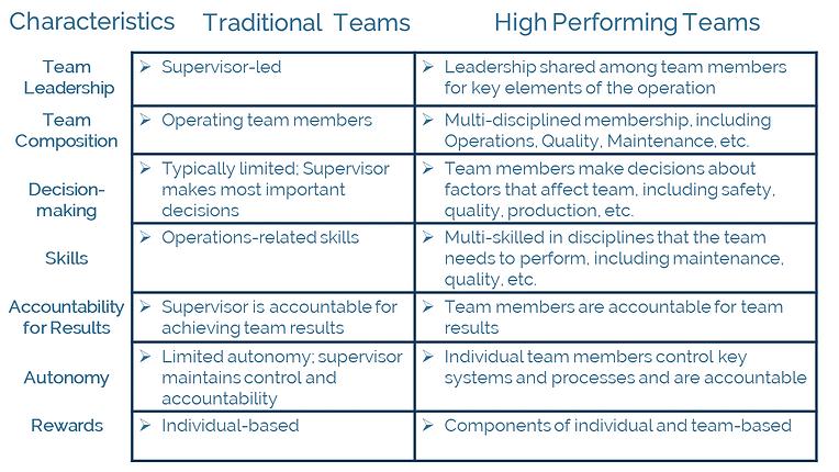 High Performing Team comparison white 5