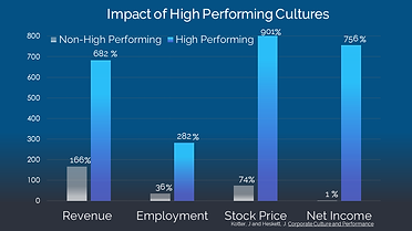 High performing culture chart 5 .png