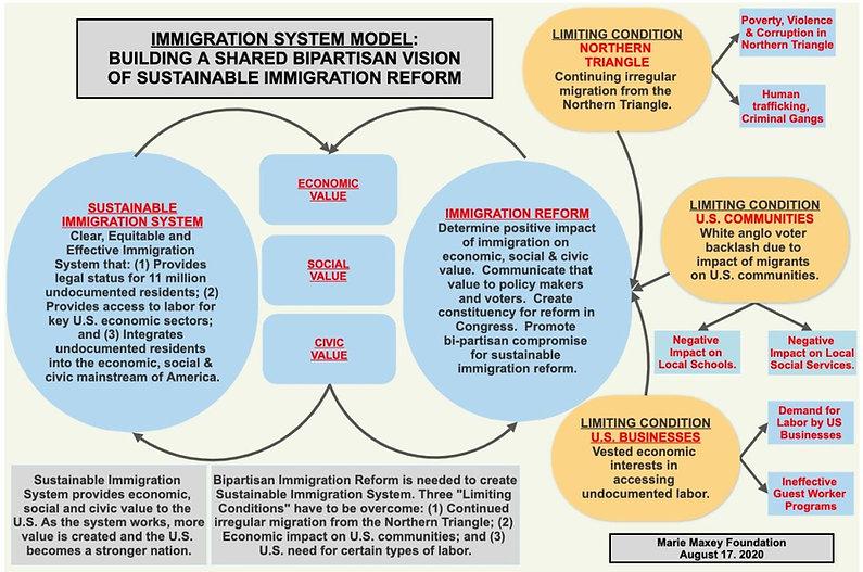 Fifth Discipline - Immigration.jpg